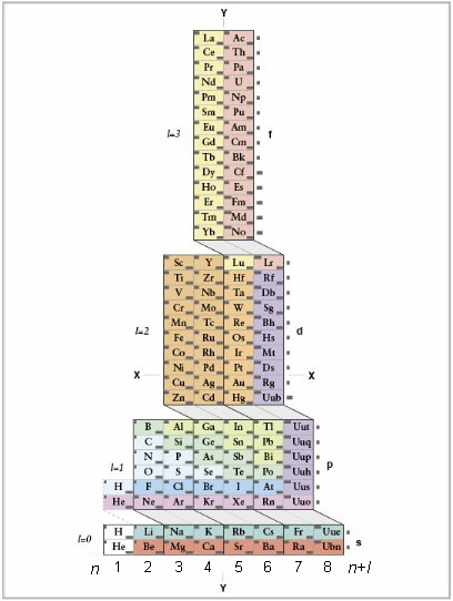 Home title due to its functional architecture adomah periodic table provides the most convenient and logical way of deriving electron configurations urtaz Image collections