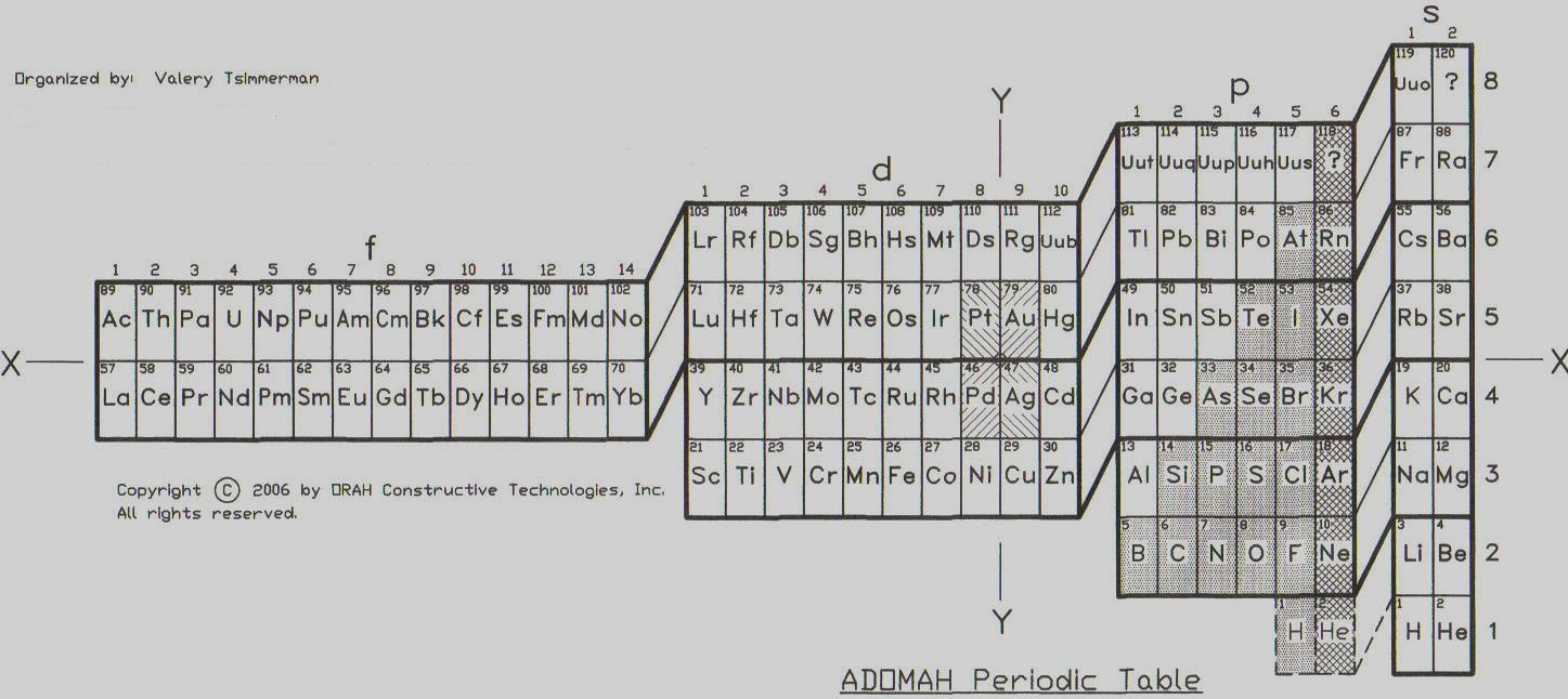 Home title adomah periodic table offers explanation of the periodic law in terms of geometry and quantum numbers urtaz Gallery